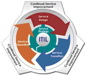 Itil 2011 Foundation Book