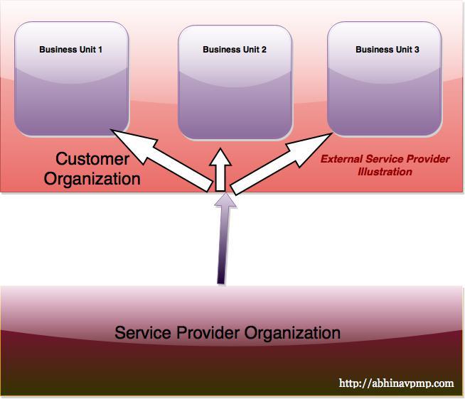 external-service-provider