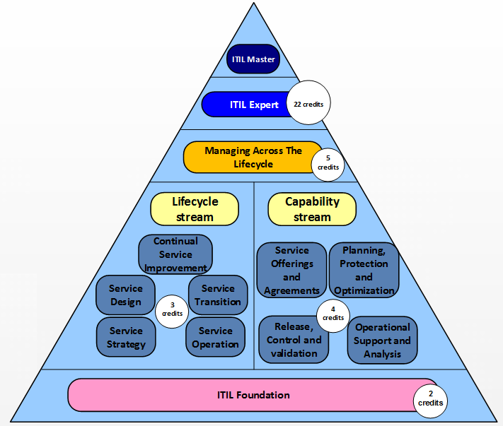itil-qualifications-structure