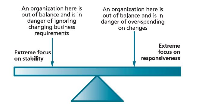 itil-stability-responsiveness