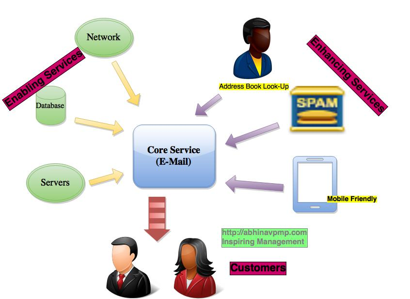 itil-types-of-services