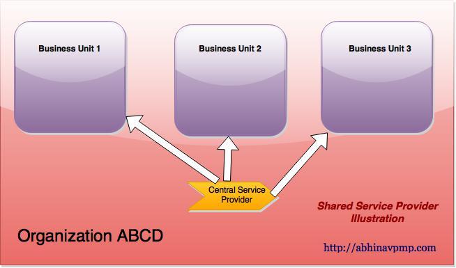 shared-service-provider